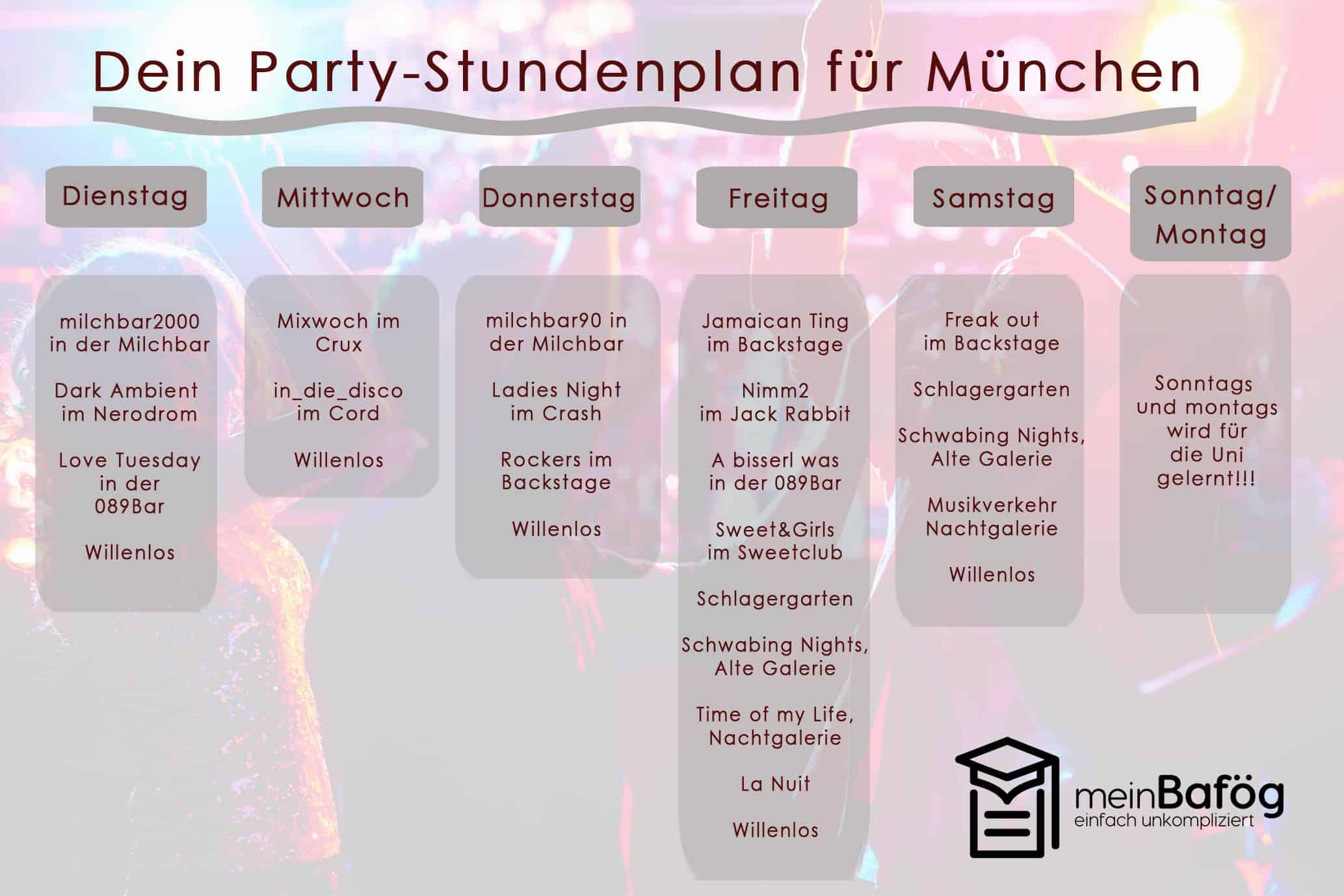 Der Plan für Studenten in München mit Ausgehtipps, freier Eintritt und Studentenparty mit meinBafög